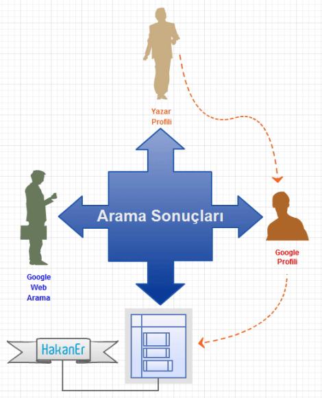 google authorship infografik