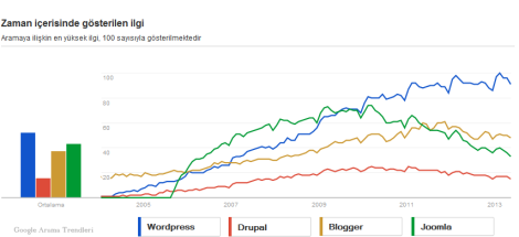 Blog/cms yazılımlarının populerlikleri